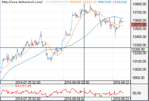 Forex Technical Analysis on EUGERMANY30