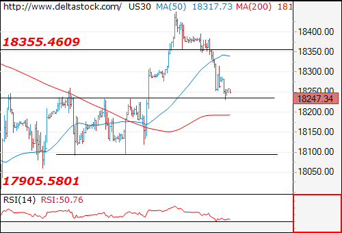 Forex Technical Analysis on US30