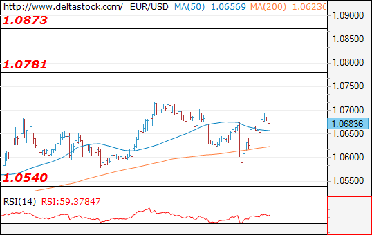 Forex Technical Analysis on EUR/USD