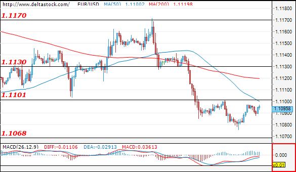 Форекс Технически Анализ на EUR/USD