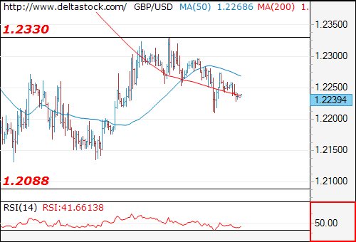 Forex Technical Analysis on GBP/USD