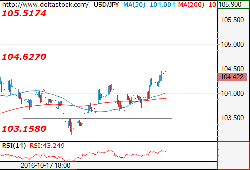 Forex Technical Analysis on USD/JPY